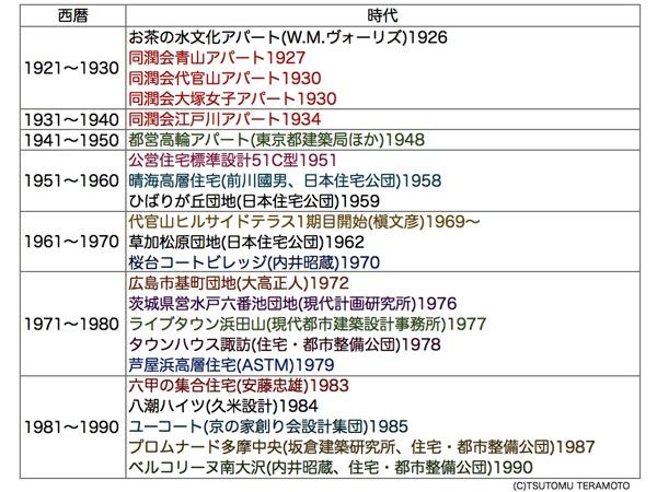 日本集合住宅年表 001