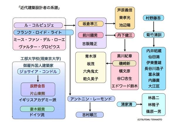 建築設計者系譜ver 1