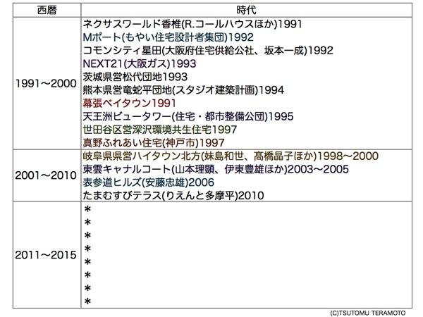 日本集合住宅年表 002